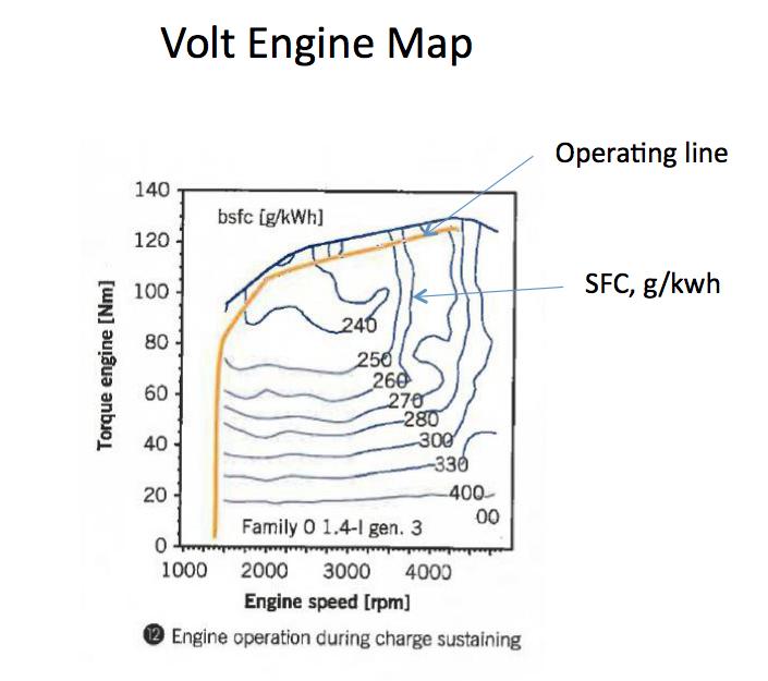electric motor flat torque curve