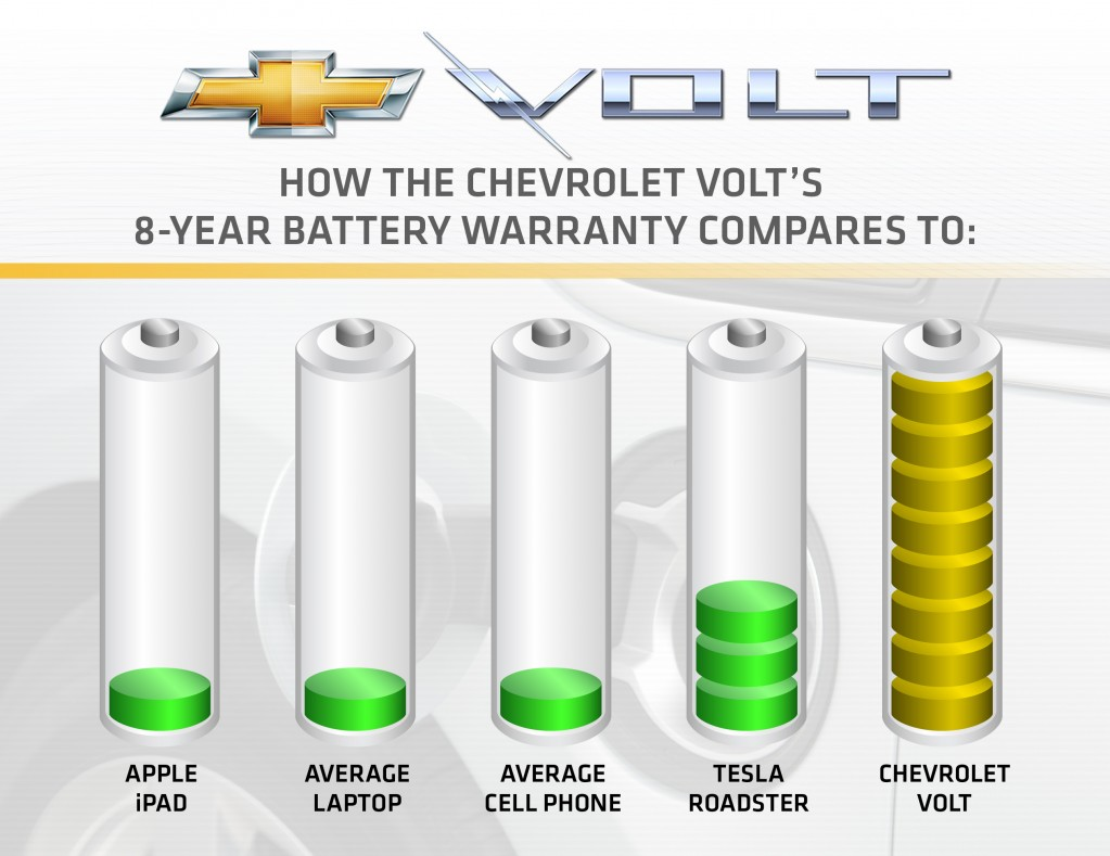 Ad Post After Years Of Speculation General Motors Has Finally Announced The Terms Warranty On Chevrolet Volt S Lithium Ion Battery Pack