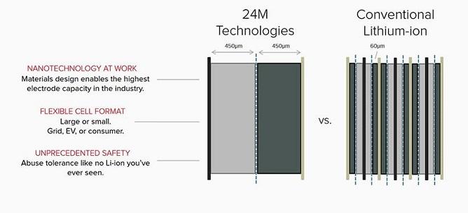 24M-semisolid-li-ion-batteries