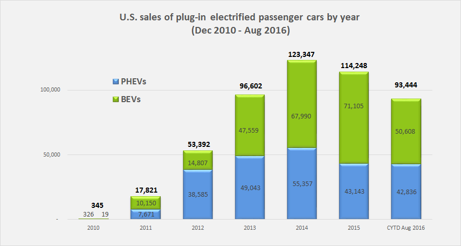 Annual US sales PEVs Aug 2016