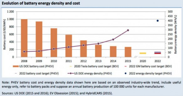 """Improvements in the energy density of batteries allowed a larger electric range of commercially available EVs, making significant progress to address range anxiety issues. In 2008, the energy density of PHEV batteries was at 60 Wh/L. In 2015, it attained 295 Wh/L, improving by almost 400% (US DOE, 2016)."" says the IEA. ""The 400 Wh/L target set by the US DOE to 2022 requires an additional 36% improvement to be achieved in the next seven years (US DOE, 2012)."" Source: IEA."