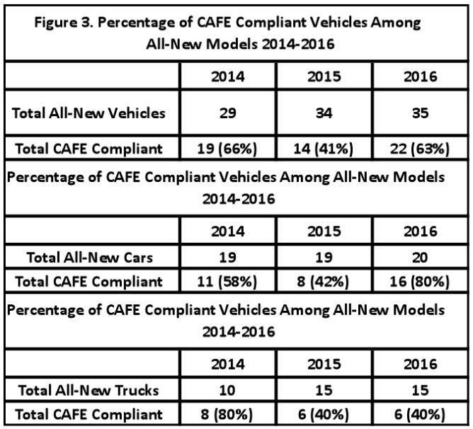 Almost all (95 percent) will remain CAFE-compliant for another 2 years, until 2018. Seventy-seven percent will be CAFE-compliant until 2020, and 18 percent will remain in compliance until 2024.