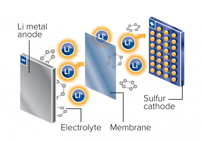 """In contrast to making do with laptop batteries that have both enabled and limited electric cars, JCESR was commissioned to purpose-make batteries with the urgency of """"national security"""" behind its mission. Pictured: JCESR's transportation-focused prototype will contain a lithium metal anode and a sulfur cathode, taking advantage of the system's high theoretical capacity for energy storage and the low cost of sulfur. Work at Argonne National Lab which oversees JCESR has already developed technology making possible the Chevy Volt."""
