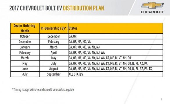 Chevrolet-Bolt-2017-distribution-plan