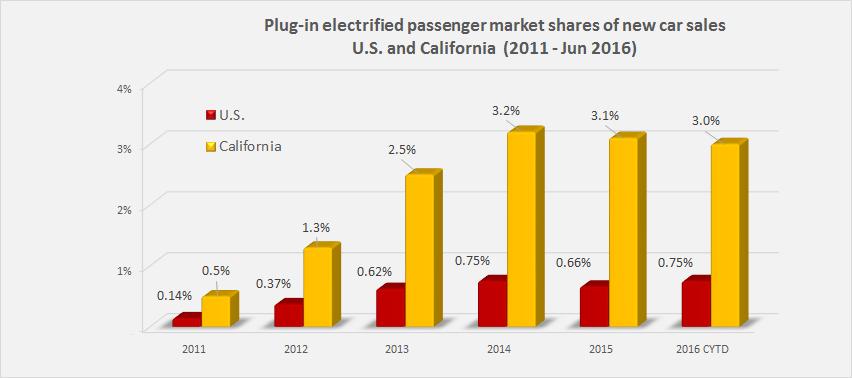Comparison PEV market share US vs California June 2016