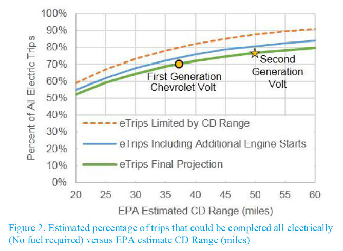 """For PHEV operation, there are three constraints that primarily impact vehicle all-electric performance capability,"" says the paper. ""These include the useable energy in the battery pack, the available electric propulsion power before engine assistance is required, and top speed electric capability. For E-REV operation, only useable energy stored in the battery pack is applicable, as an E-REV is designed to provide full vehicle power and speed performance without starting the engine."""