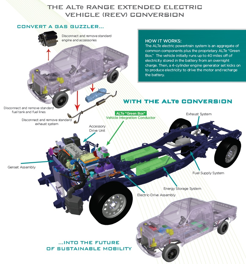 Gm Volt Analysis together with Electricdriveunit furthermore An Easy Guide To Chevrolet Volts Hybrid Powertrain additionally Chevy Volt Left Rear Door Wire Harness For Speaker System New Oem in addition Chevy Volt Electric Drive Diagram. on chevy volt drivetrain diagram