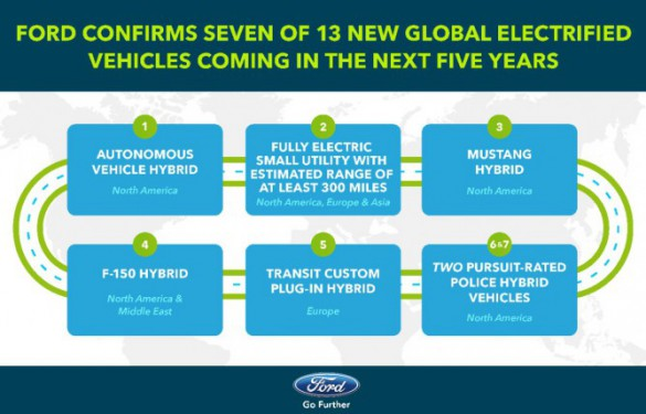 Ford Confirms Mile Range Electric Suv F Hybrid And