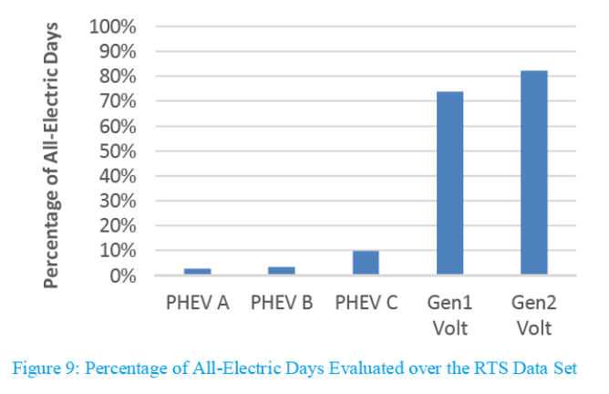 Figure 9 shows the percentage of days that could be completed entirely on electricity as predicted from the RTS data set when considering all three propulsion system constraints for the example PHEVs and the Volt E-REVs.