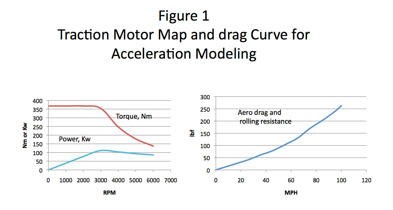 A Scaler On The Torque Sd Map Was Included So Could Be Scaled Up And Improved Acceleration Times Observed For Various Motor Uprates