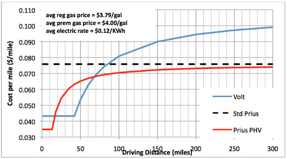 Figure 2 Per Mile Comparison Of Volt Prius Phv