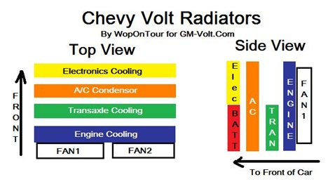 fig5 the chevrolet volt cooling heating systems explained gm volt chevrolet volt wiring diagram at soozxer.org