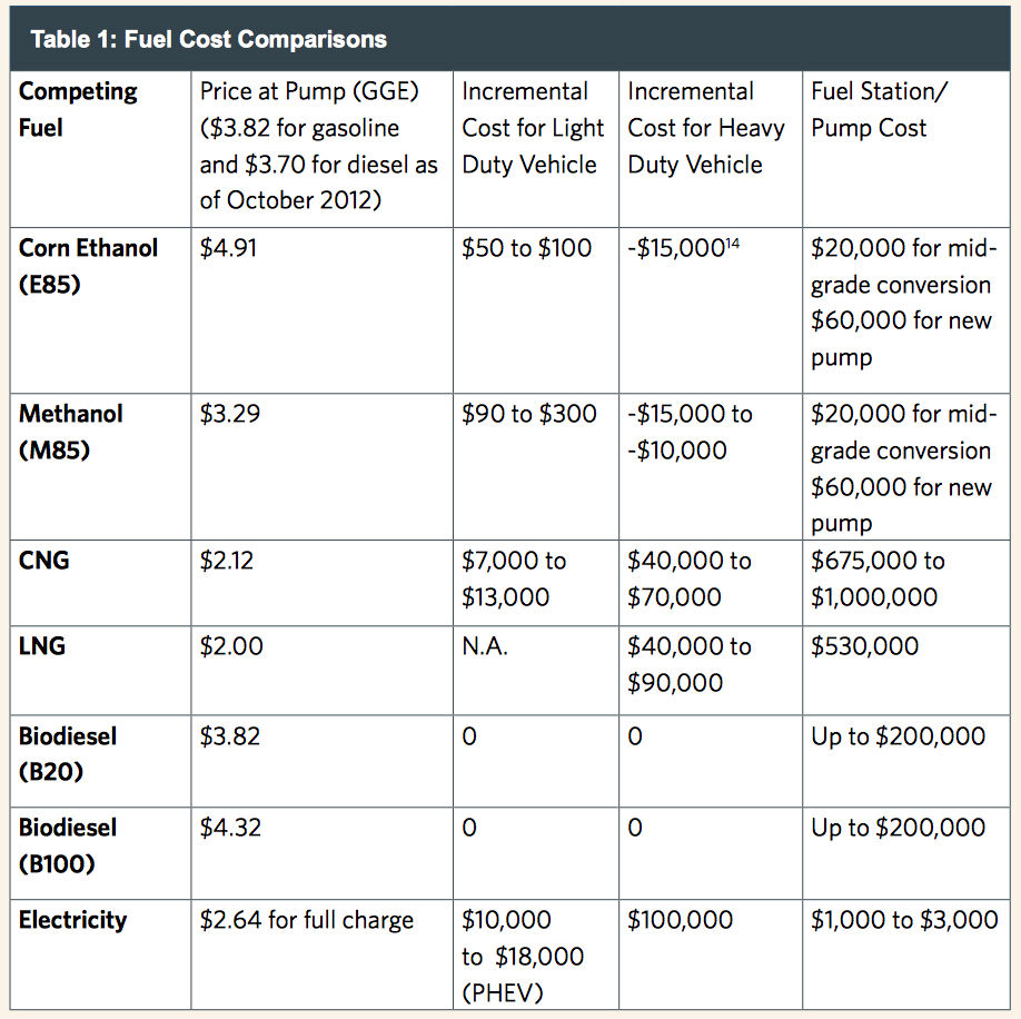 fuel-costs_compared