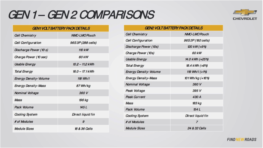 What S The Usable Kwh From 2016 Volt Archive Gm Chevy Forum