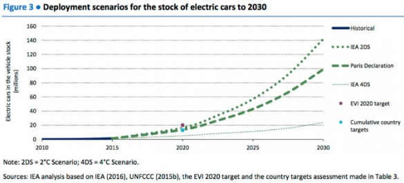 """Want a sense of urgency? OK, here's one: The International Energy Agency, citing a dire need to curb rising temperatures from climate change, and goals set, said much more than today's 1.7 million PEVs are needed.  """"The wide global deployment of EVs [i.e., PEVs] across all modes is necessary to meet sustainability targets,"""" said the agency. """"The EVI [Electric Vehicles Initiative] 20 by 20 target calls for an electric car fleet of 20 million by 2020 globally. The Paris Declaration on Electro-Mobility and Climate Change and Call to Action sets a global deployment target of 100 million electric cars and 400 million electric 2- and 3-wheelers in 2030."""""""