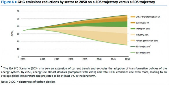 """The transport sector accounts for about a quarter (23%) of global energy-related GHG emissions (IEA, 2015b),"" says the IEA report. ""The ambitious GHG emissions reduction required to limit global warming to less than 2°C is unlikely to be achievable without a major contribution from the transport sector. The IEA 2DS indicates that the global transport sector must contribute about one-fifth of the total reduction of GHG emissions from energy use in 2050."" Source: IEA."
