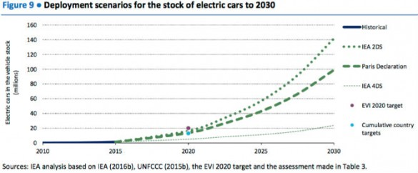 """The IEA 2DS, describing an energy system consistent with an emissions trajectory giving a 50% chance of limiting average global temperature increase to 2°C, outlines an even more ambitious deployment pathway for electric cars by 2030 (150 million,"" says the IEA. ""The 2DS of the IEA ETP 2016 sets a deployment target for electric cars exceeding the goal of the Paris Declaration: 140 million (10% of the total stock of passenger light-duty vehicles [PLDVs]) by 2030, and nearly 900 million (40% of the PLDV stock) by 2050. This translates to sales targets close to 20% by 2030 and 40% by 2040, with accelerated deployment in member economies of the Organisation for Economic Co-operation and Development (OECD) and rapidly developing emerging economies (IEA, 2016a, 2016b),"" says the IEA report. ""Meeting the 2030 target of the IEA 2DS implies that the global stock of electric cars should maintain annual growth rates above 25% by 2025 and in the range of 7% to 10% between 2030 and 2050. Meeting the targets of the Paris Declaration requires stock growth rates a factor 0.1 lower than those needed for the IEA 2DS until 2030."""