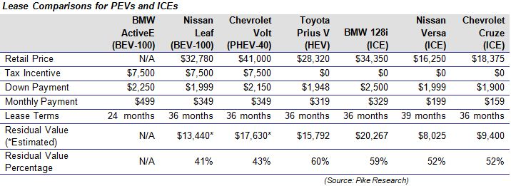 Lease Money Factor >> Plug In Cars Lower Residual Values Should Rise As Market Gets