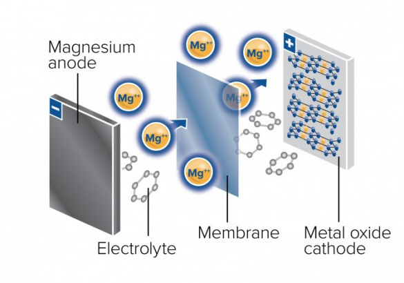 If Li-S does not pan out: JCESR's plan B for $100/KWh is a multivalent battery. In this, JCESR's scientists replace singly charged lithium ions, which are used in the lithium-ion battery, with doubly or triple charged working ions. This could increase the battery energy storage capacity by a factor of two or three and is attractive for transportation applications.