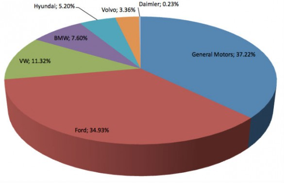 March 2016 plug-in hybrid market share. Prius PHV has been out of production since June 2015, with the Prime due this year.