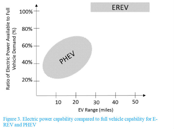 This chart illustrates the separation between E-REV and PHEV by comparing the amount of electric power available as a ratio to the vehicle power demand at full driving performance.