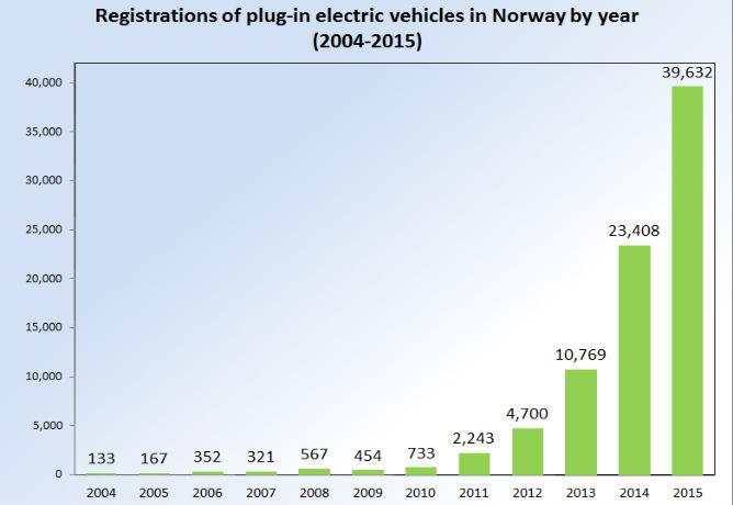 Registrations EVs Norway 2004 2015