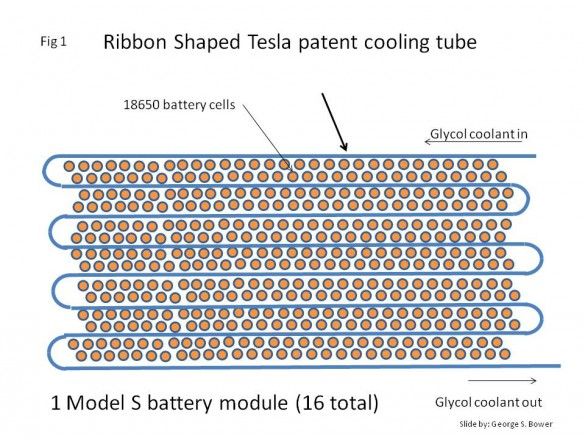 The current Tesla battery cooling configuration uses a cooling ribbon that snakes thru the cells. Glycol coolant is circulated in the cooling ribbon.