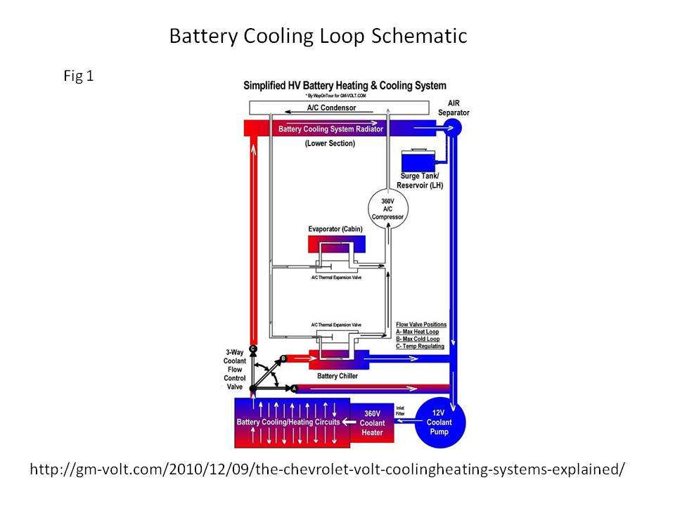 volt battery thermal management system in the hot arizona sun gmwhat is the volt battery tms temperature band?