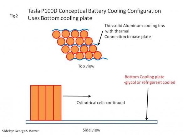 Conceptual P100D Battery cooling configuration.