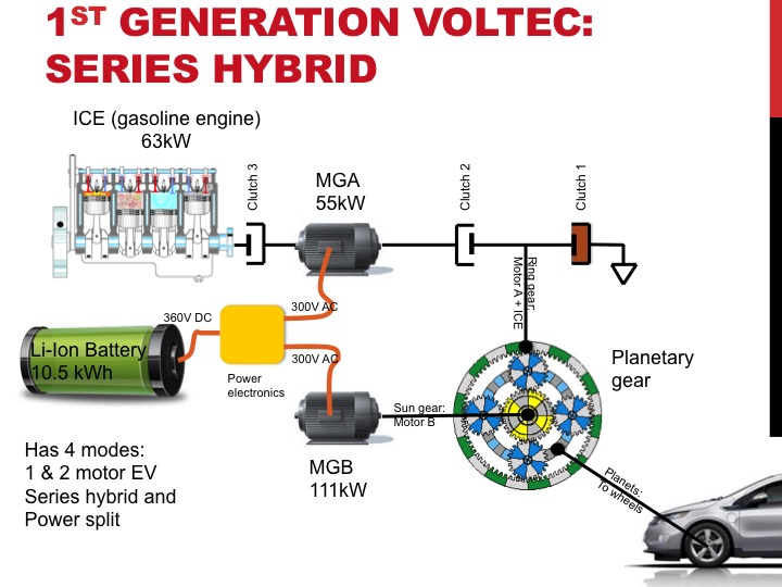 Planetary Gear Set >> Gen 2 Volt Transmission Operating Modes Explained - GM-VOLT : Chevy Volt Electric Car Site GM ...