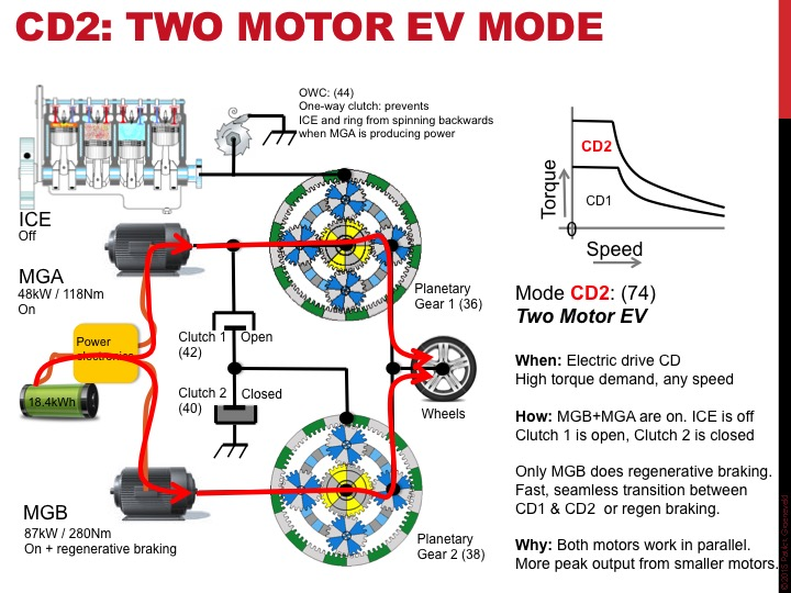 Two Motor Ev Mode Extended Range Operating Modes Description