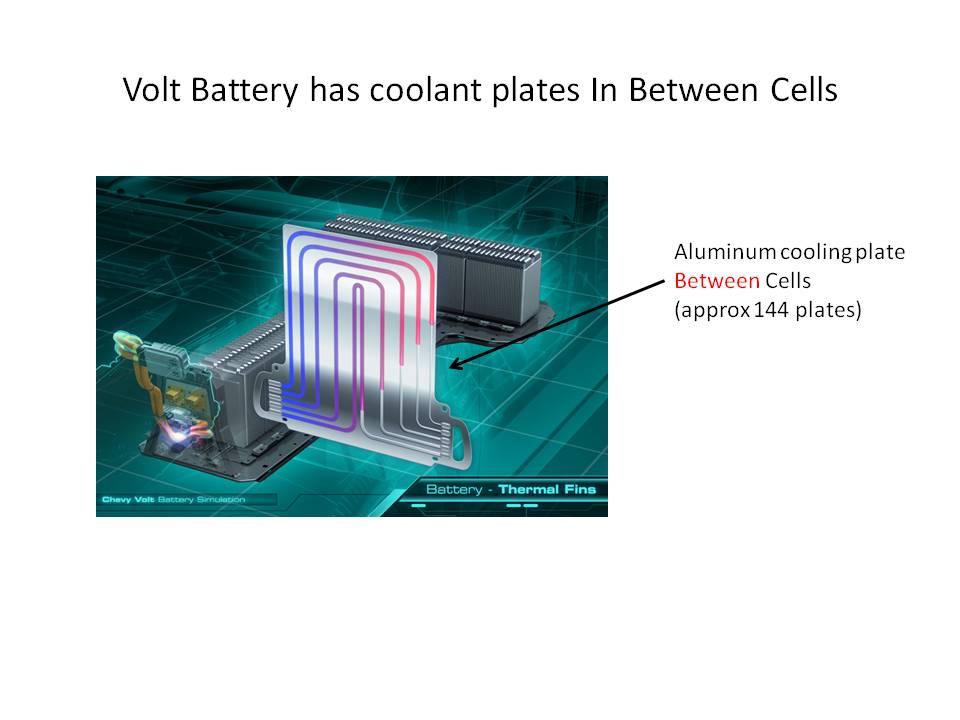 Volt Car Battery