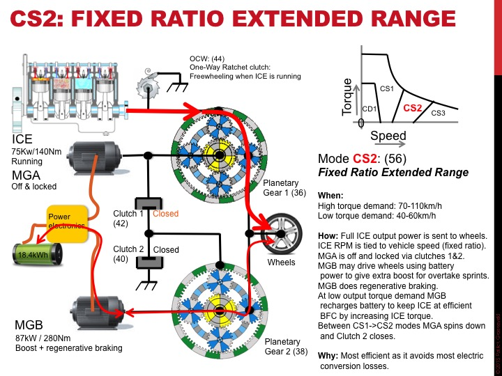 cs2: fixed ratio extended range high extended range mode is shown below  in  this mode neither motor is directly tied to engine speed or vehicle speed