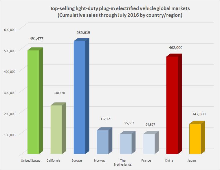 Top PEV global markets July 2016