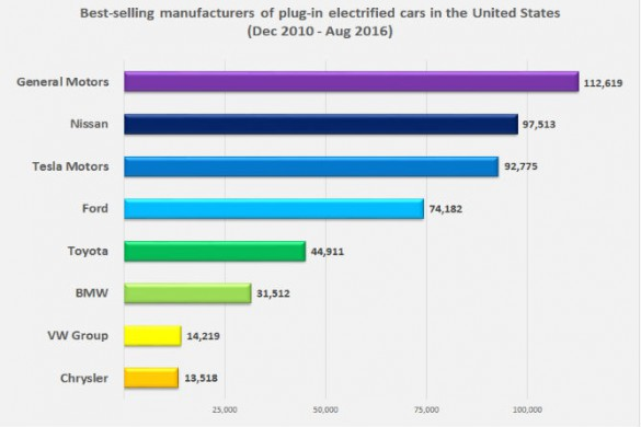 Top selling PEV manufacturers US Aug 2016