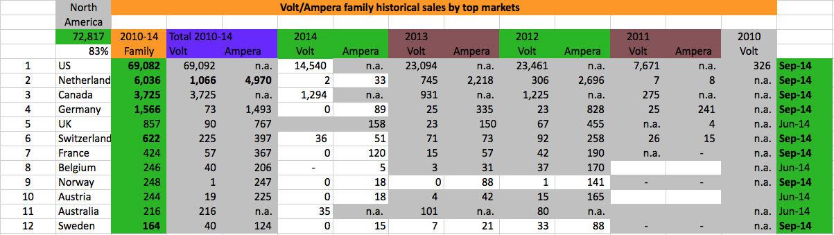 volt.ampera-markets