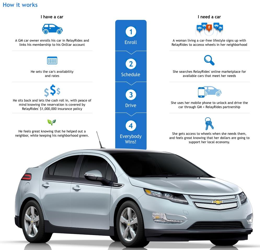 Volt car share Archives - GM-VOLT : Chevy Volt Electric Car Site GM ...